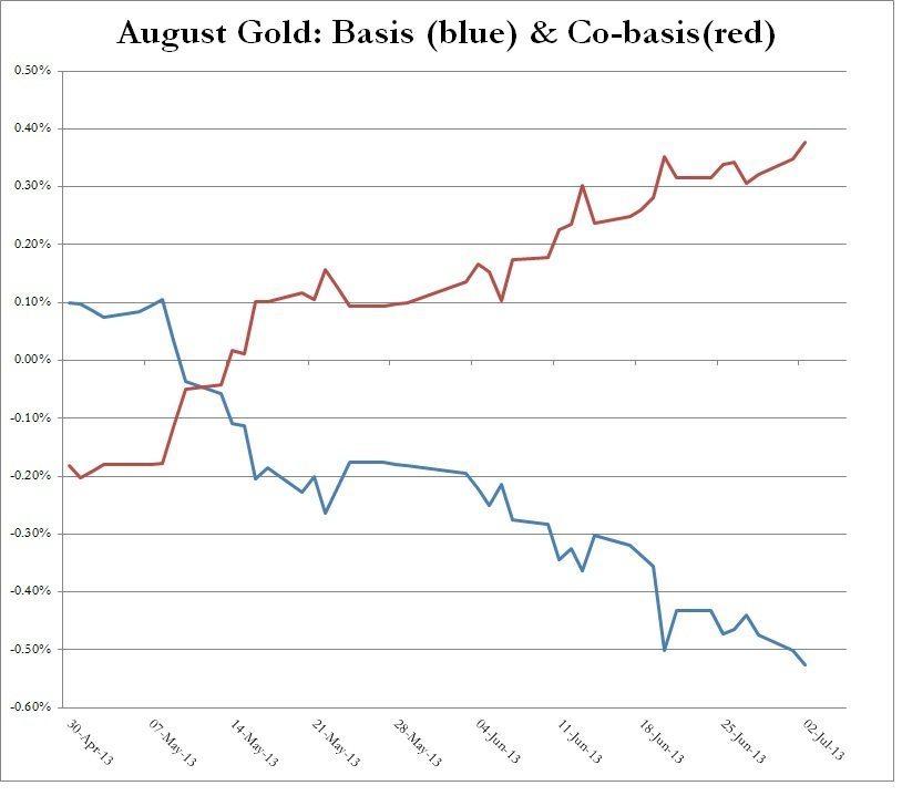AUGUST GOLD BASIS COBASIS