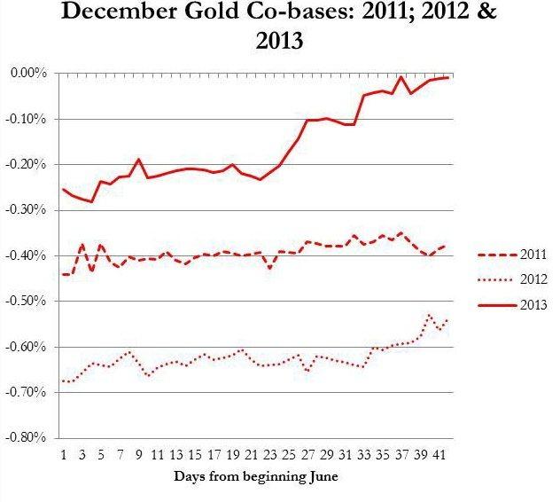 December basis and cobasis