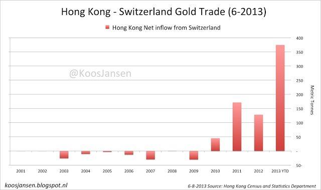 HK Swiss gold trade 6-2013