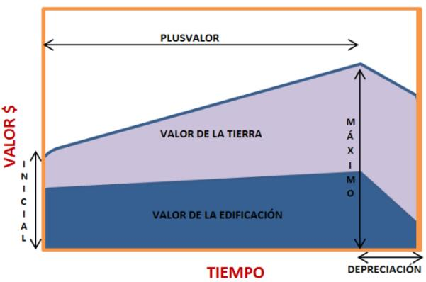 Depreciación vs. plusvalía