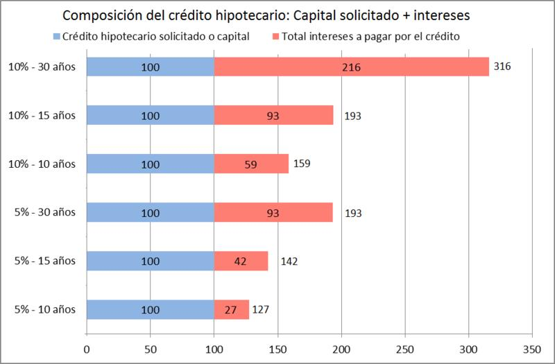 Composición del crédito hipotecario (Tomado de Wikipedia)