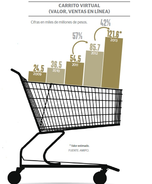 grafico1_comercio_electronico