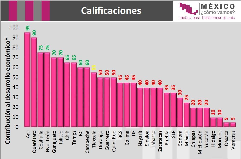 Los estados con mayor crecimiento econ mico en m xico - Cual es la calefaccion mas economica ...