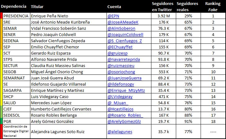 Gabinete Fake Followers
