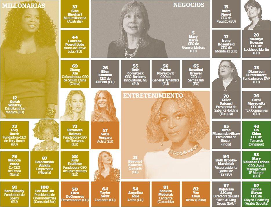 las mujeres mas poderosas: