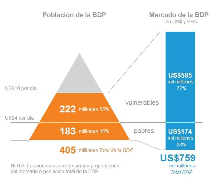 Negocio que representa la población que está en la base de la pirámide.