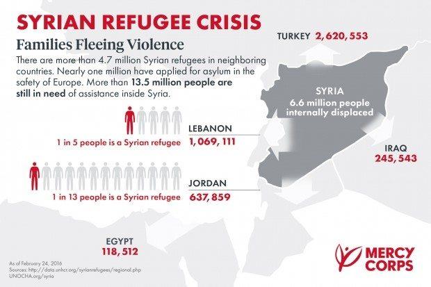 Infografía vía mercycorps.org