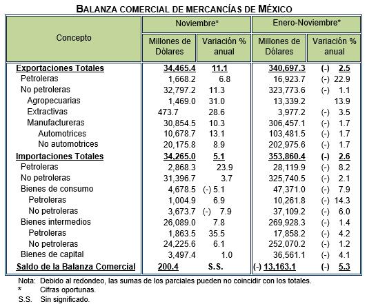 mercancias-mexico-nov-2016