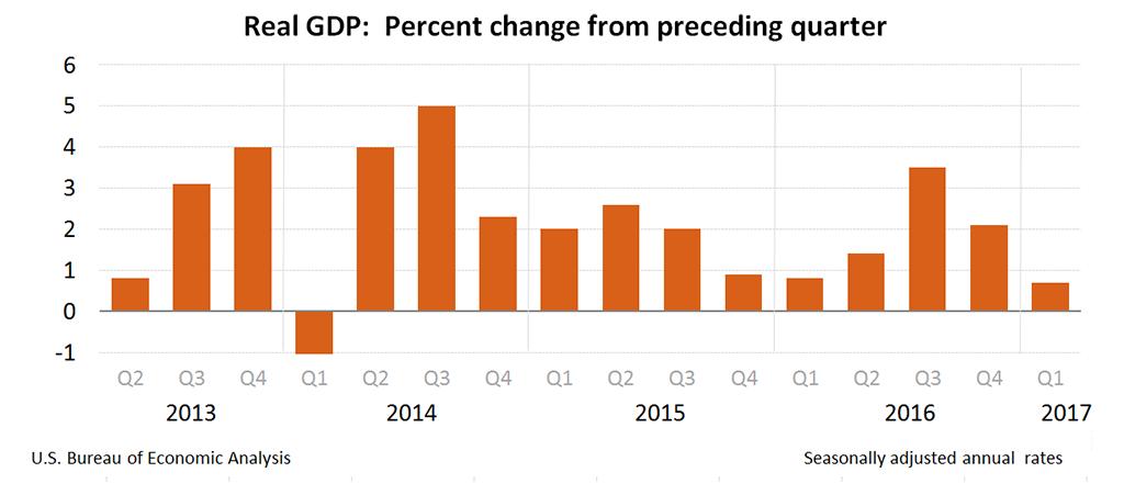 PIB-EU-1Q17