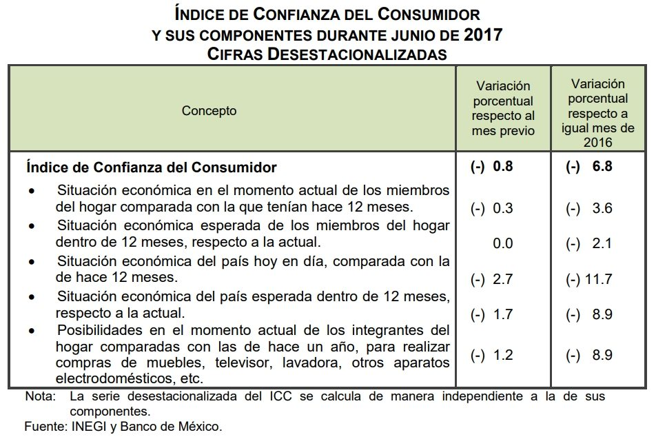 confianza consumidor jun 17