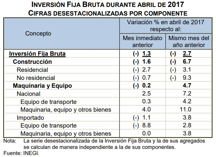inversion fija abr 17
