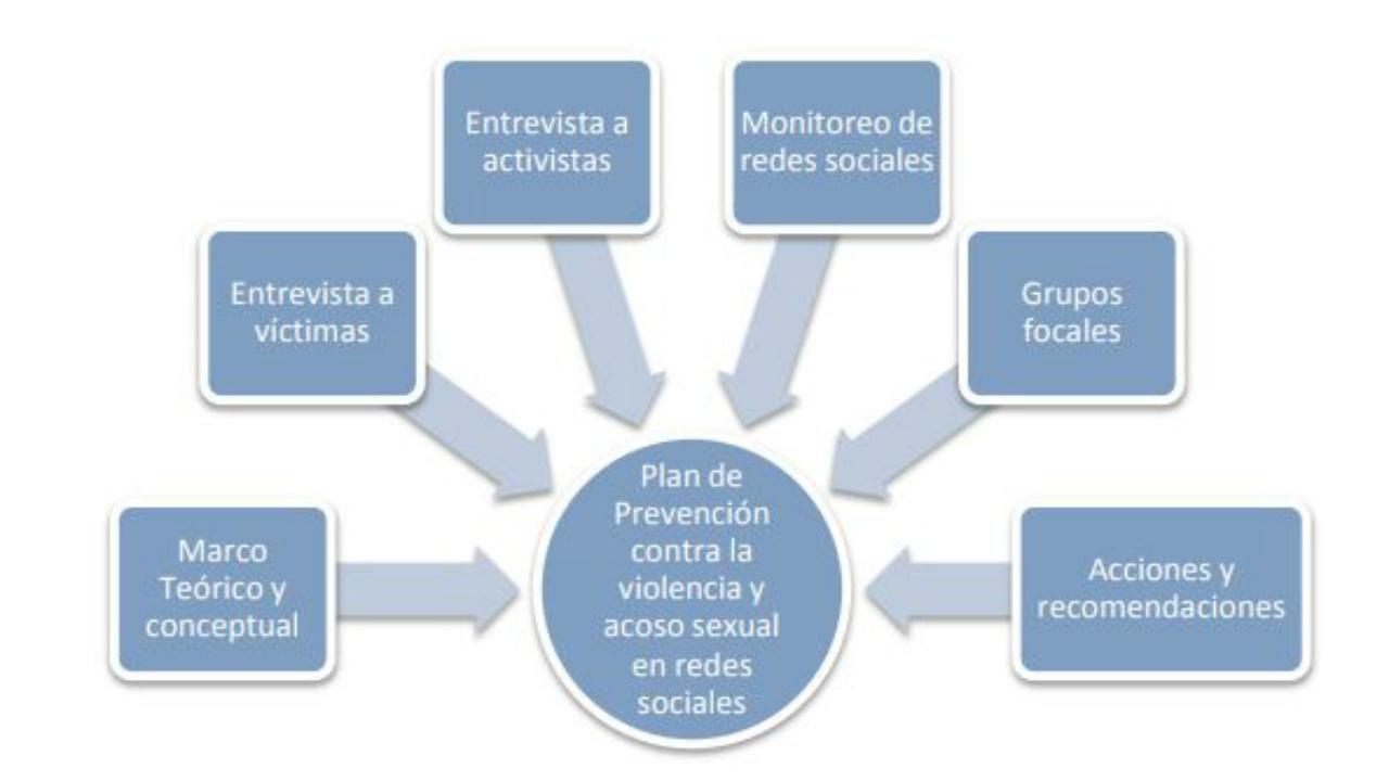 Violencia de género en redes sociales