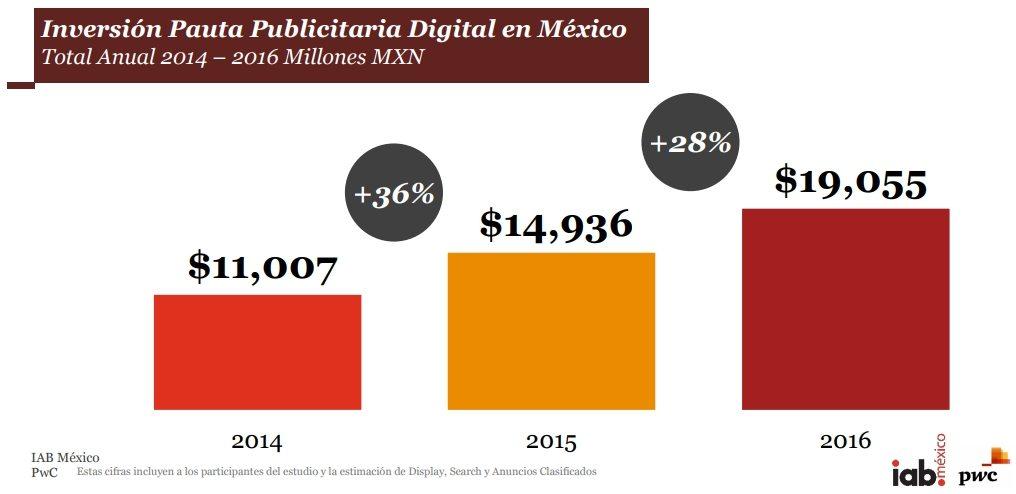 inversion publicidad digital 1