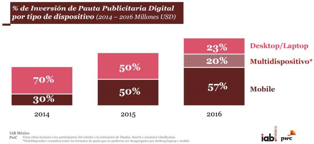 publicidad digital plataforma