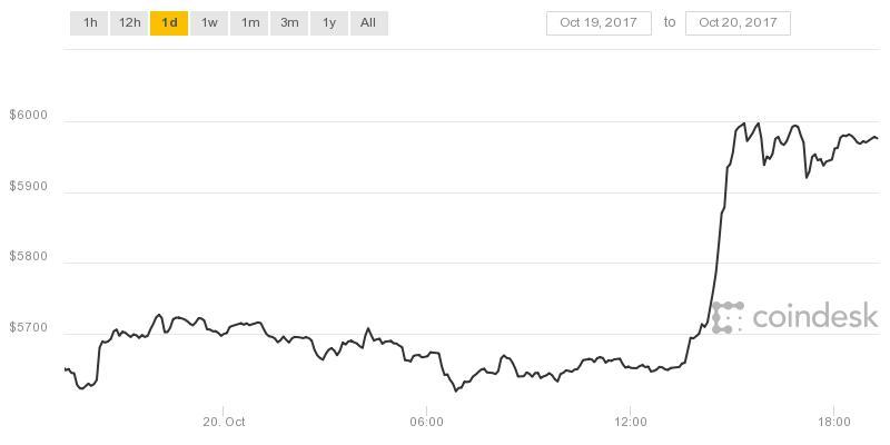 bitcoin 6k