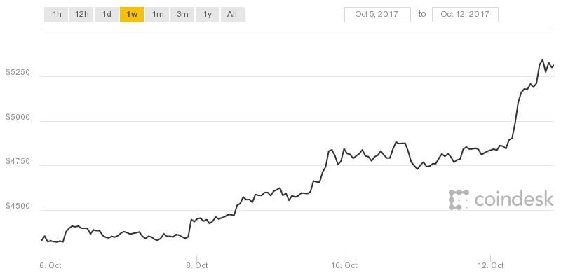 El bitcoin rompió la barrera de los USD 5.000