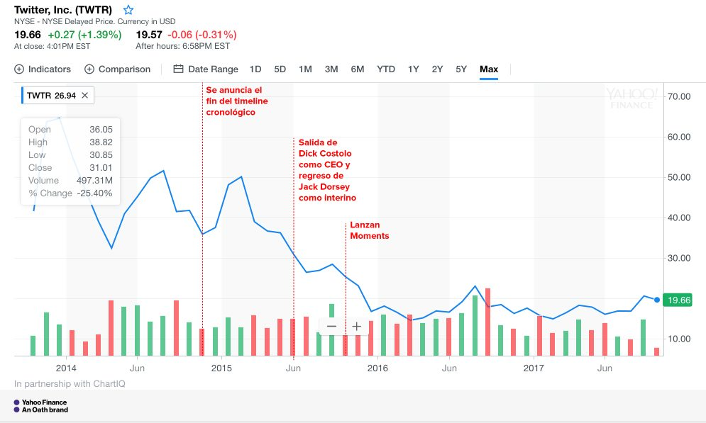 Algunos momentos relevantes en la vida de Twitter y su correlación con el valor de la acción, que el 7 de noviembre de 2017 se ubicó a menos de la mitad del precio de salida a bolsa. Gráfico: Yahoo Finance.