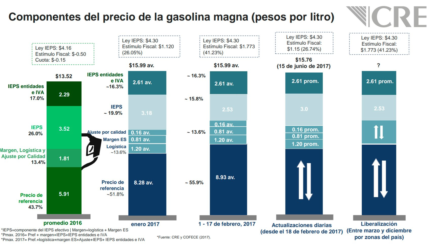 El coche extranjero más económico por el gasto de la gasolina