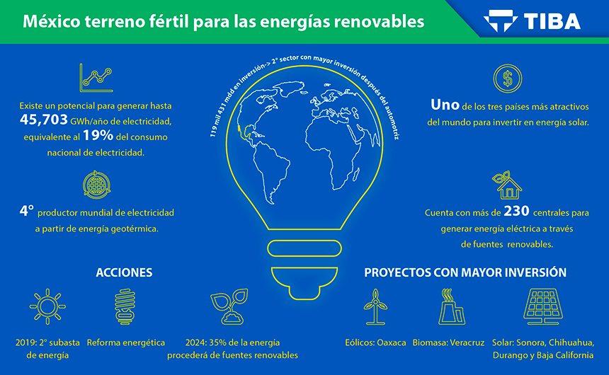 TIBA-infografia_Energias_Renovables-uso-