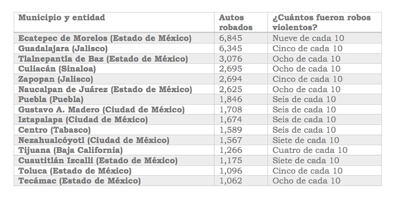 Fuente: Asociación Mexicana de Instituciones de Seguros (AMIS).