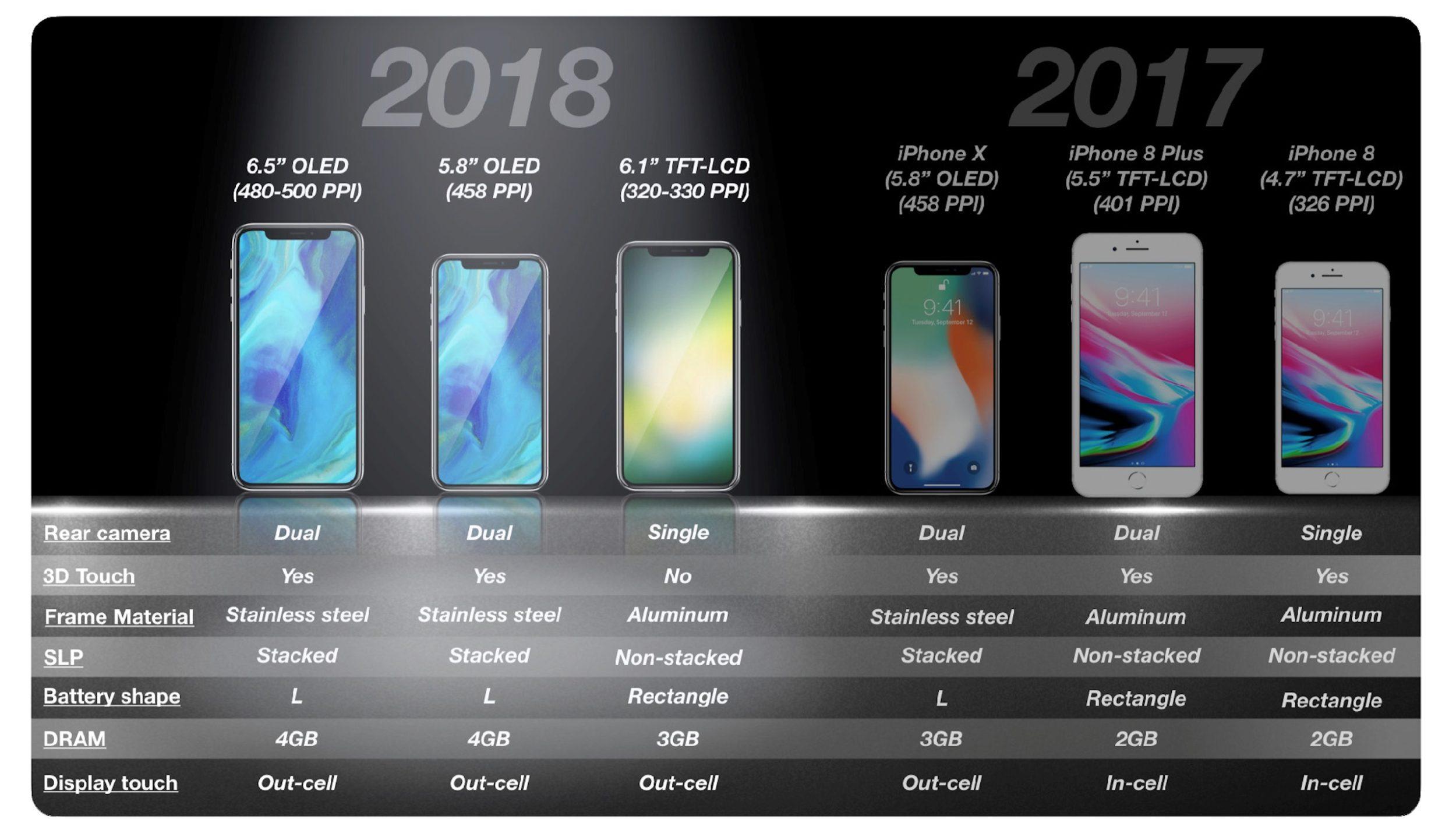 Podrían dejar de fabricar el iPhone X este año