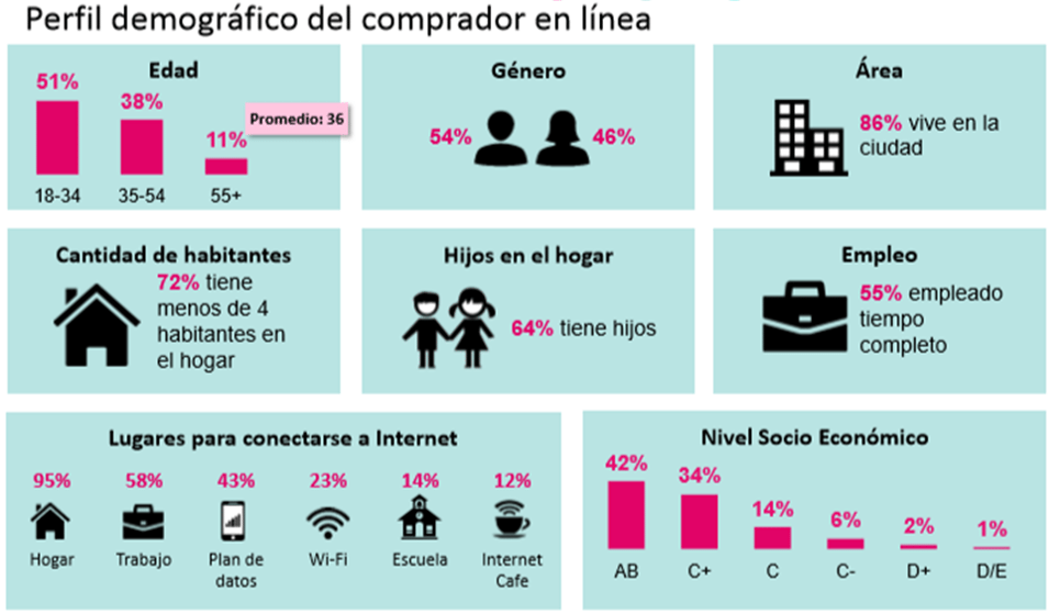 abb69a81 En primer lugar, hablemos de cómo es el comprador en línea en México.