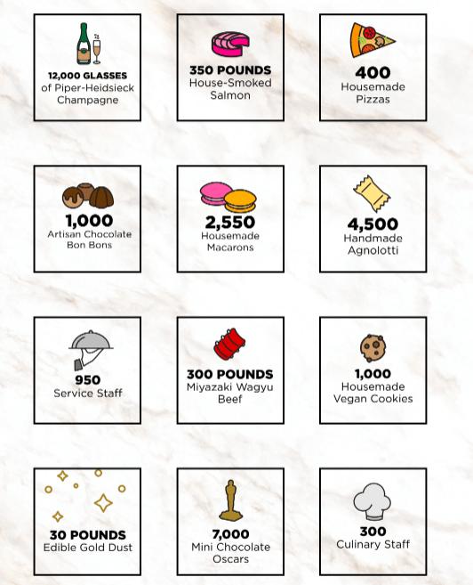 Oscares