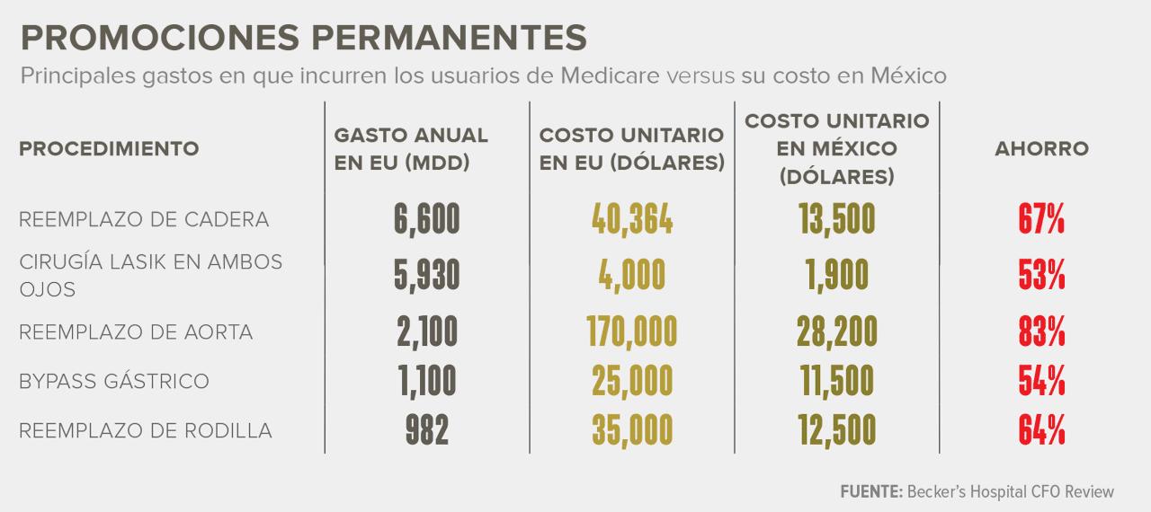 Turismo Medico De Estados Unidos A Mexico Crecera Al Triple