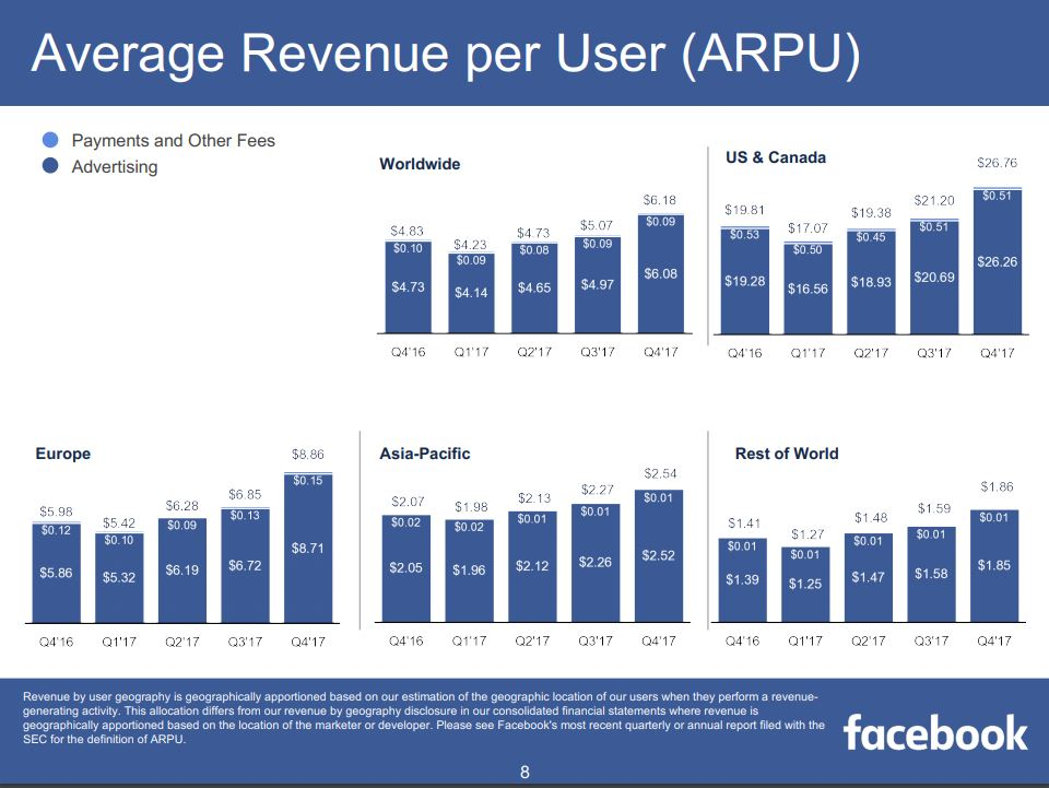 Facebook Q4 2017 Results