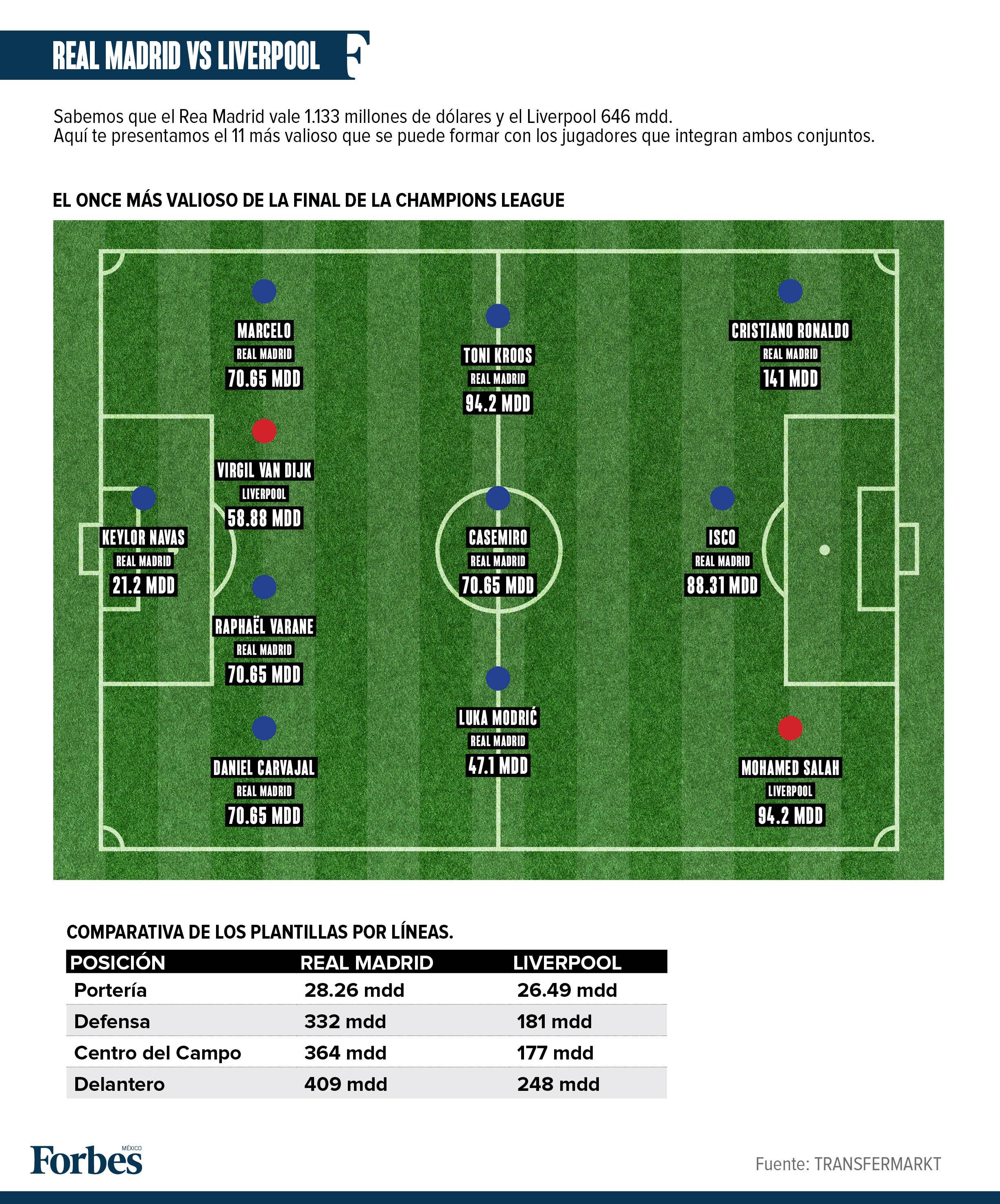 La Champions: Real Madrid y Liverpool juegan un partido de 1,700 millones de dólares