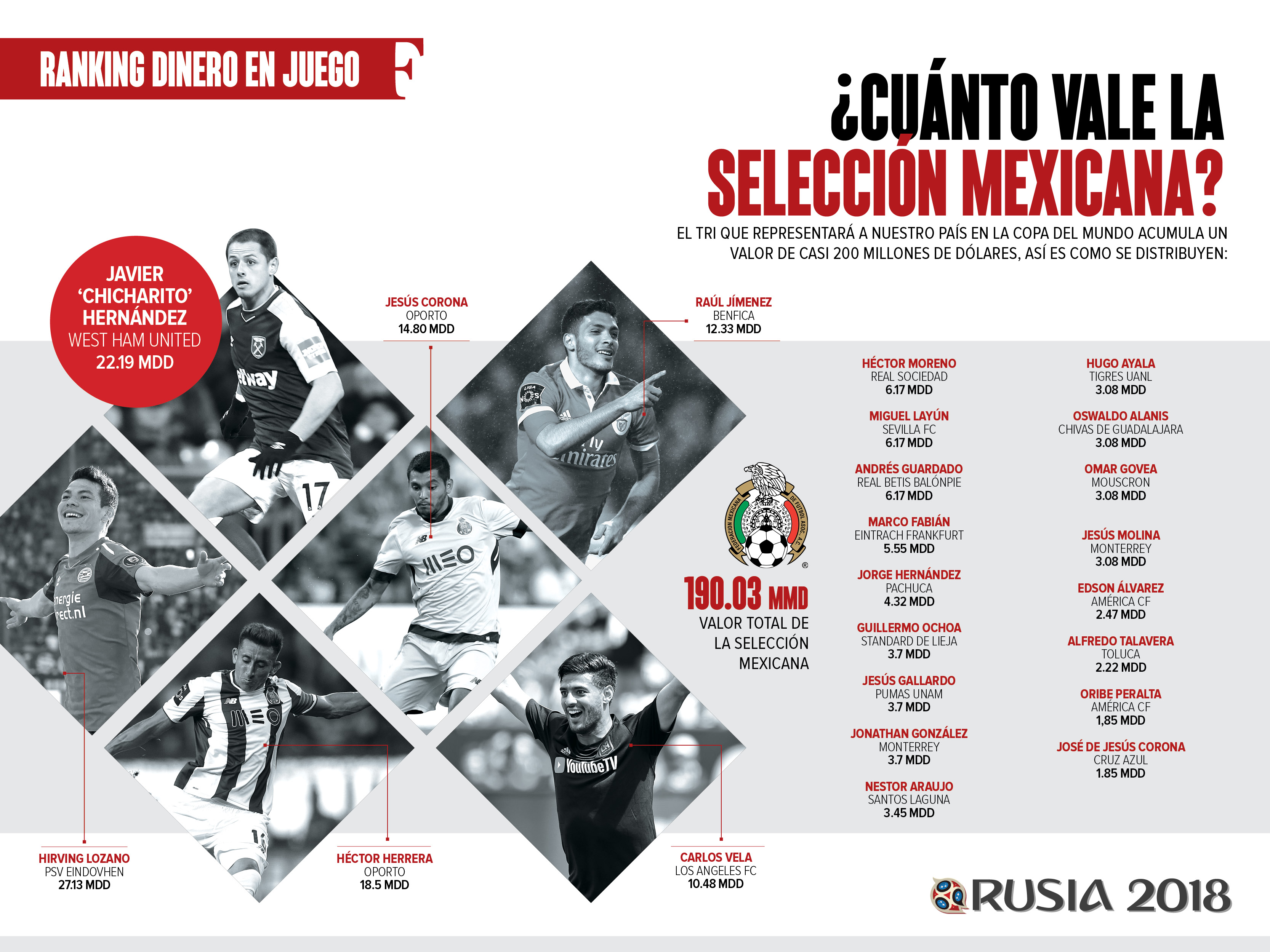 Rafita encabeza preselección de 28 jugadores a Rusia 2018