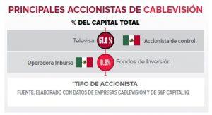 El futuro tiene en mira de colisión a Cablevisión y Slim