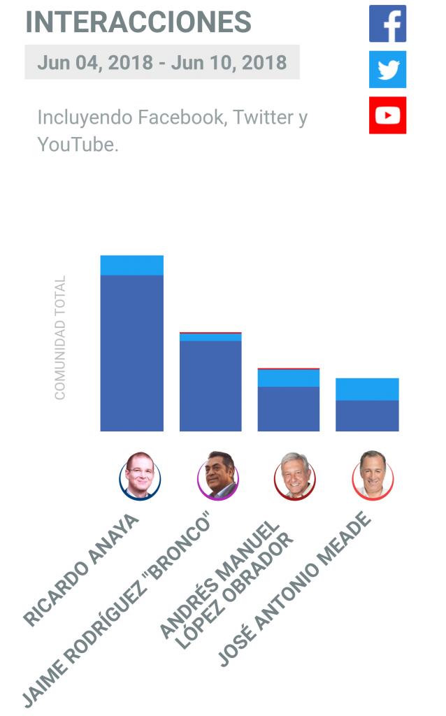 Datos del 4 al 10 de junio de Socialbakers.