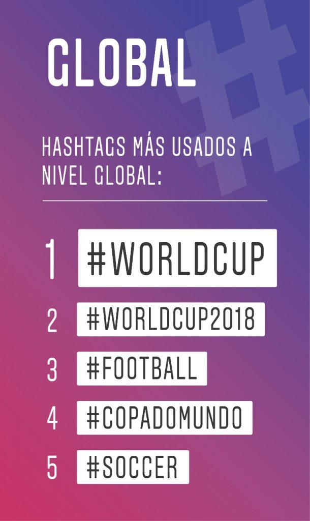 Brasil, Francia y México los ganadores en Redes Sociales de Rusia 2018