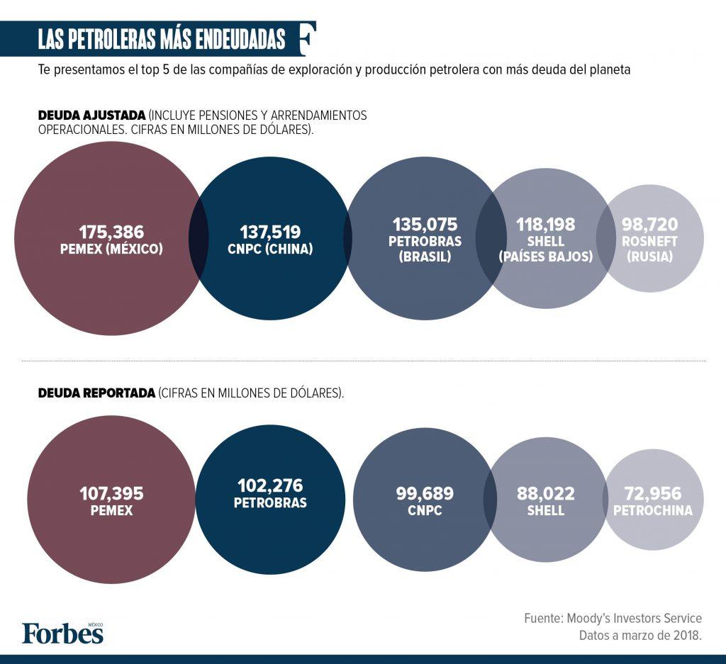 AMLO recibirá la empresa petrolera con más deudas del planeta
