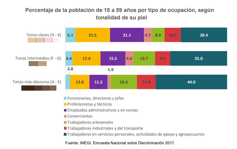 Confirmado con datos: en México te va mejor si eres de tez blanca