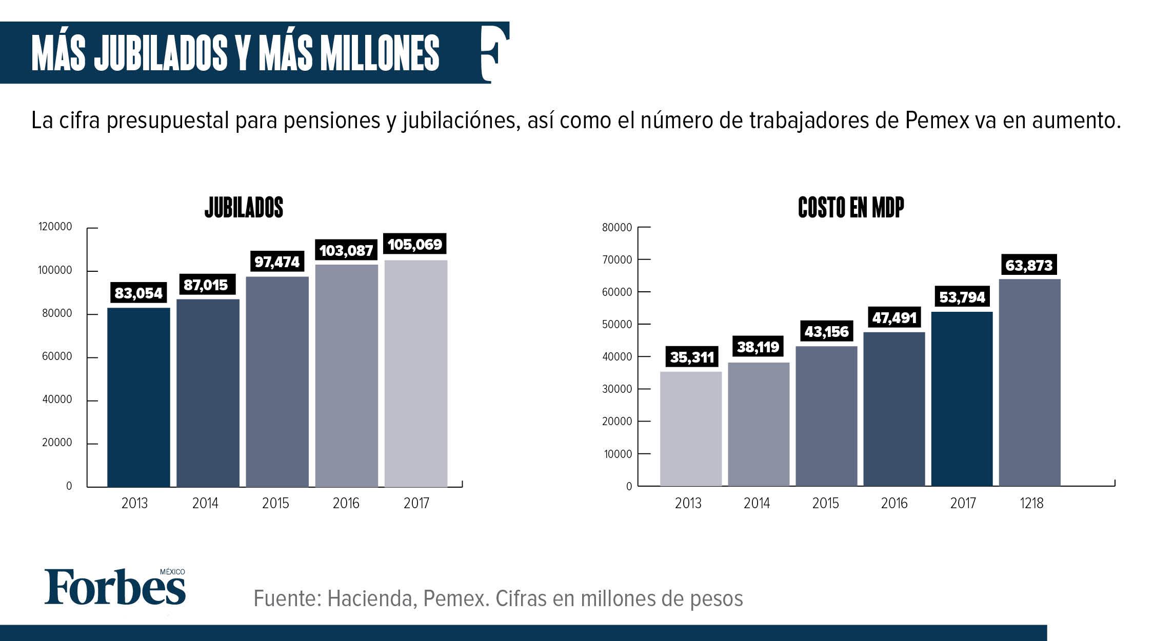 El gasto en jubilados de Pemex aumentó 81% con EPN