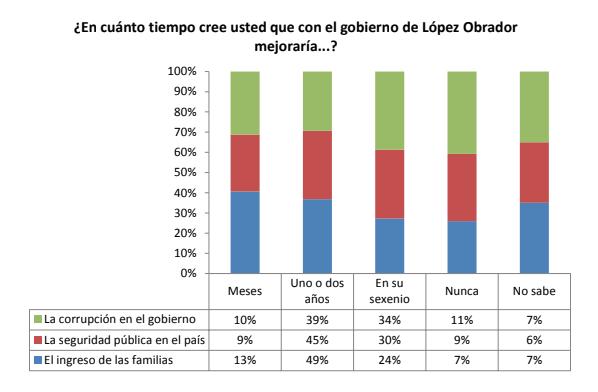 9 de cada 10 mexicanos piensa que sus ingresos se beneficiarán con AMLO