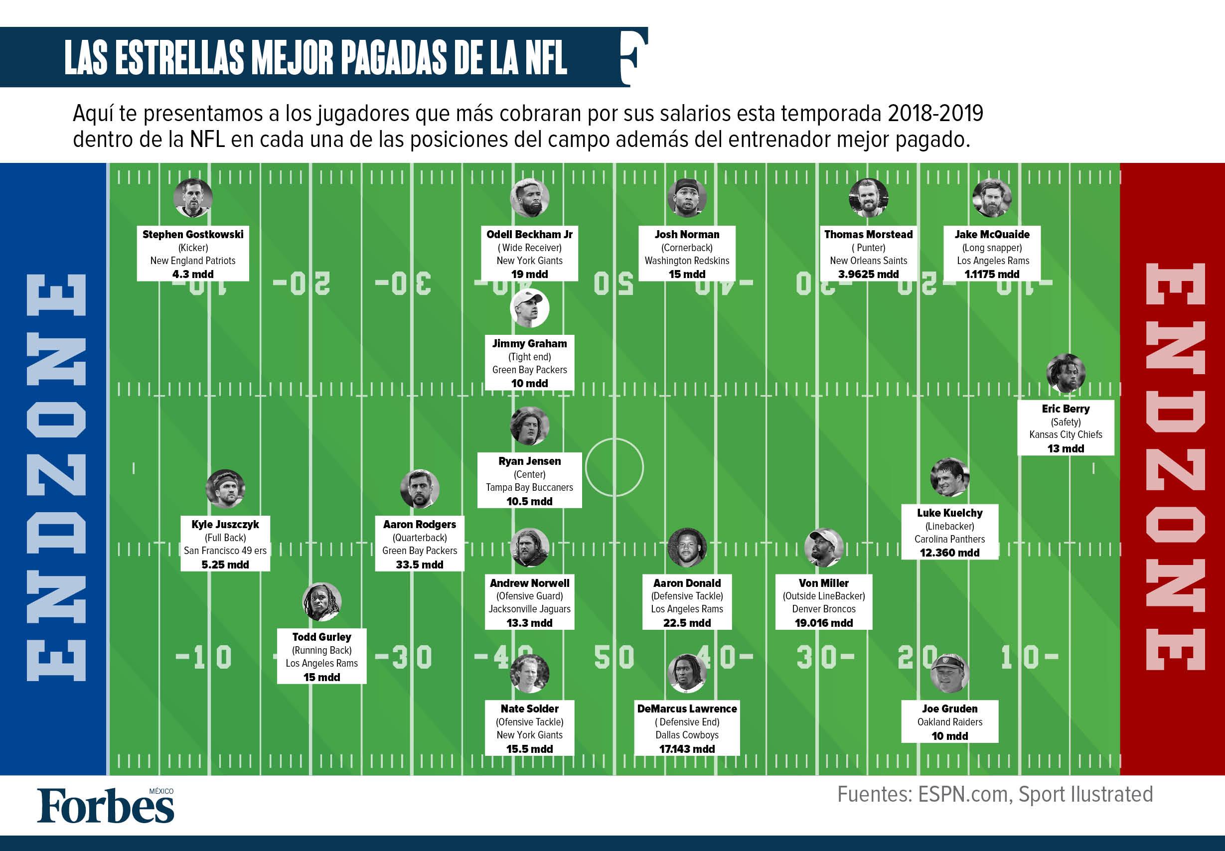 Los Numeros De La Nfl Para La Temporada 2018 2019