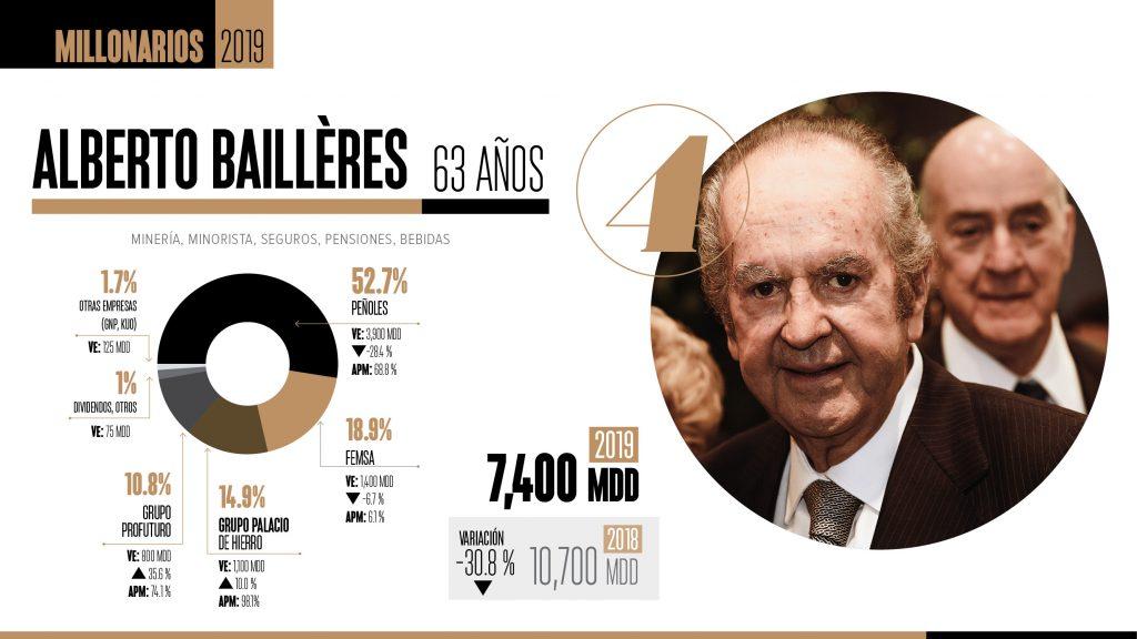 00bb4fed7f1e5 4 Alberto Baillères  una fortuna a base de tiendas