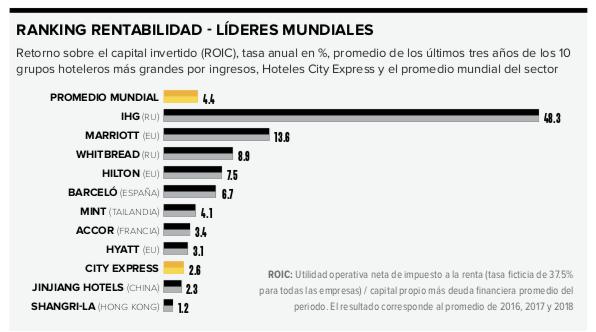 Promedio-City-express
