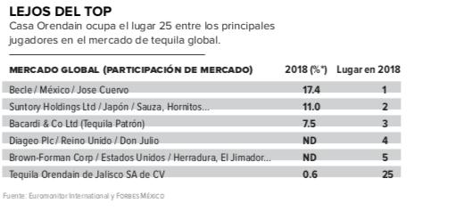 Tequila-Orendain