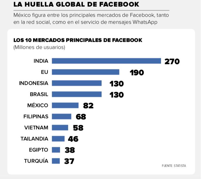 Facebook-Huella