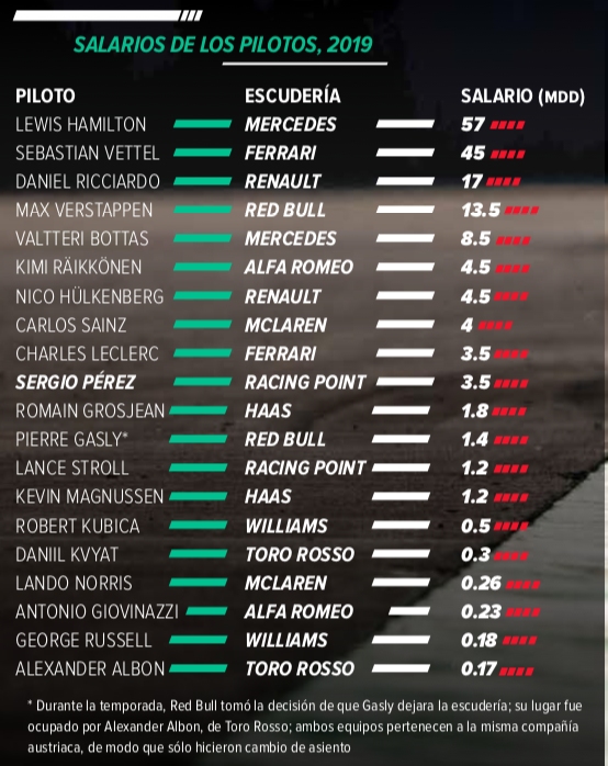 Salarios-pilotos-F1