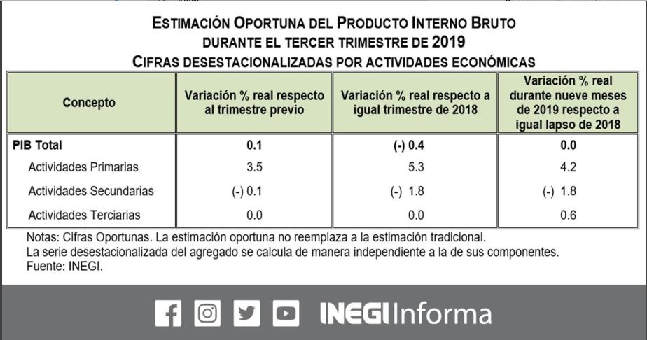 Inegi-PIB