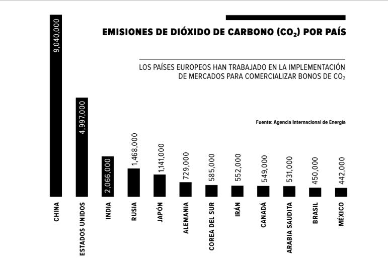 Emisiones-CO2-paises