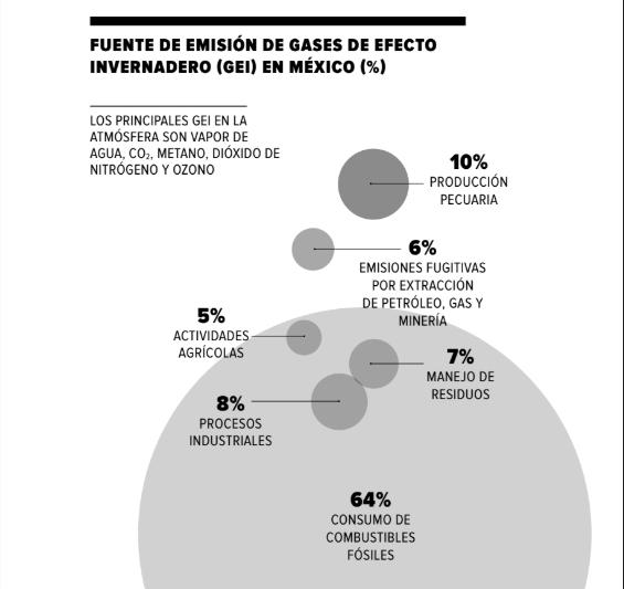 CO2-emisiones.semarnat