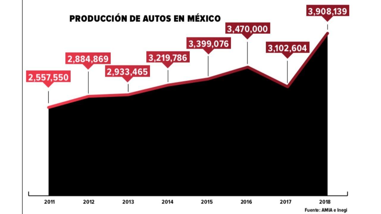 Produccion-autos-Mexico
