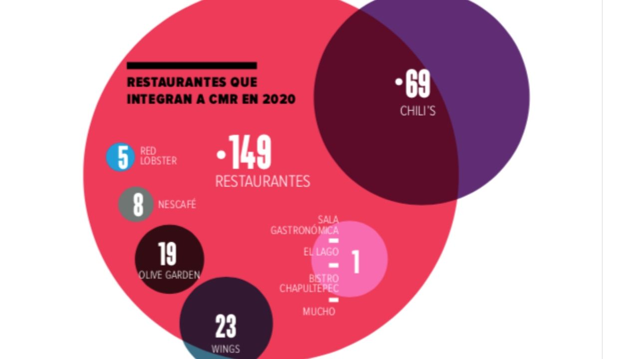 CMR-Restaurantes