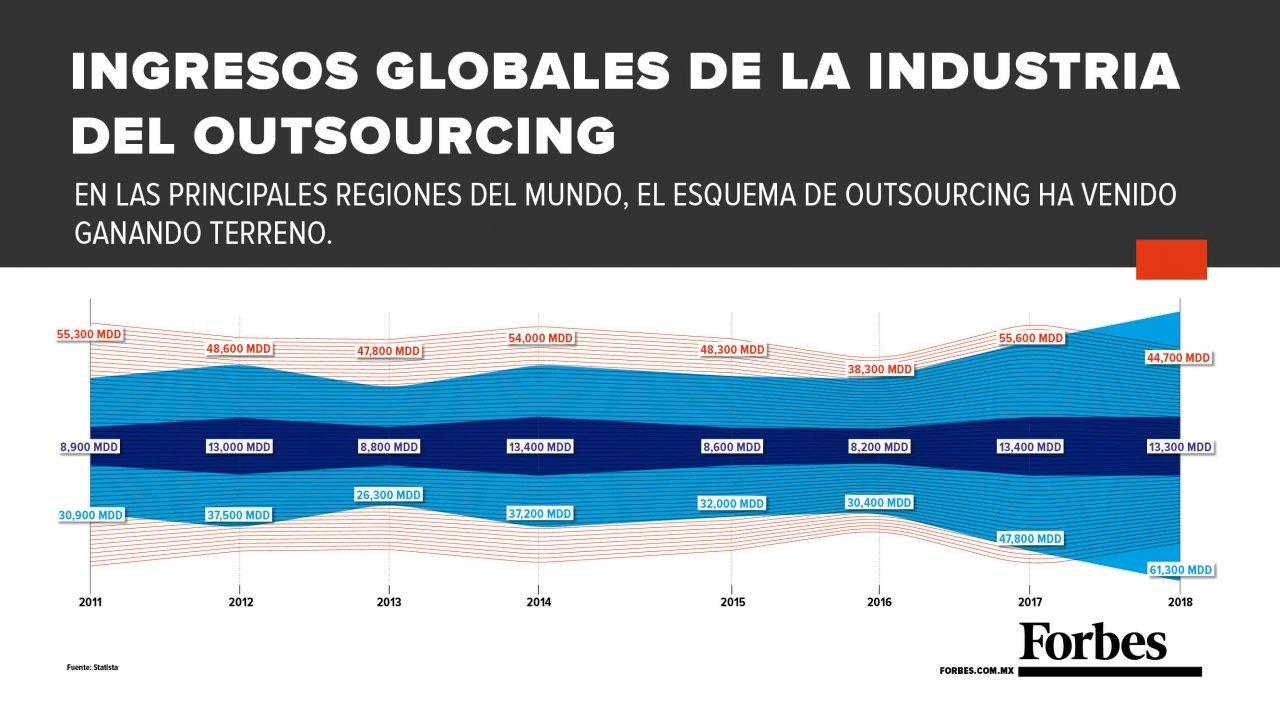 Grafico-outsourcing-Mexico